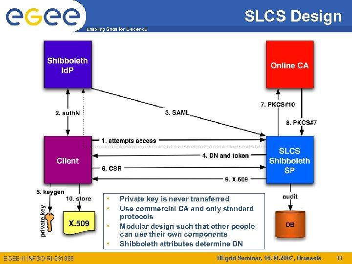 SLCS Design Enabling Grids for E-scienc. E • • EGEE-II INFSO-RI-031688 Private key is