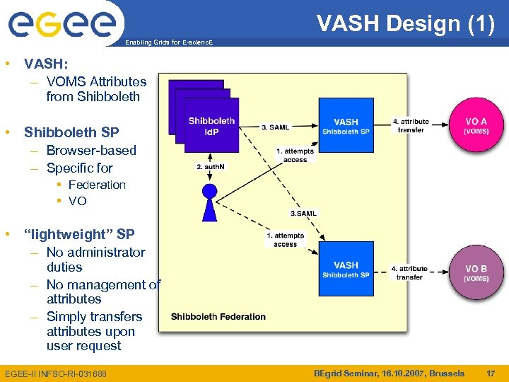 VASH Design (1) Enabling Grids for E-scienc. E • VASH: – VOMS Attributes from