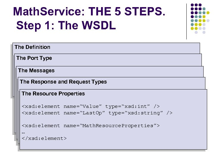 Math. Service: THE 5 STEPS. Step 1: The WSDL The Definition The Port Type