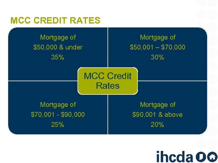 MCC CREDIT RATES Mortgage of $50, 000 & under 35% Mortgage of $50, 001