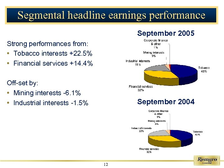 Segmental headline earnings performance September 2005 Strong performances from: • Tobacco interests +22. 5%