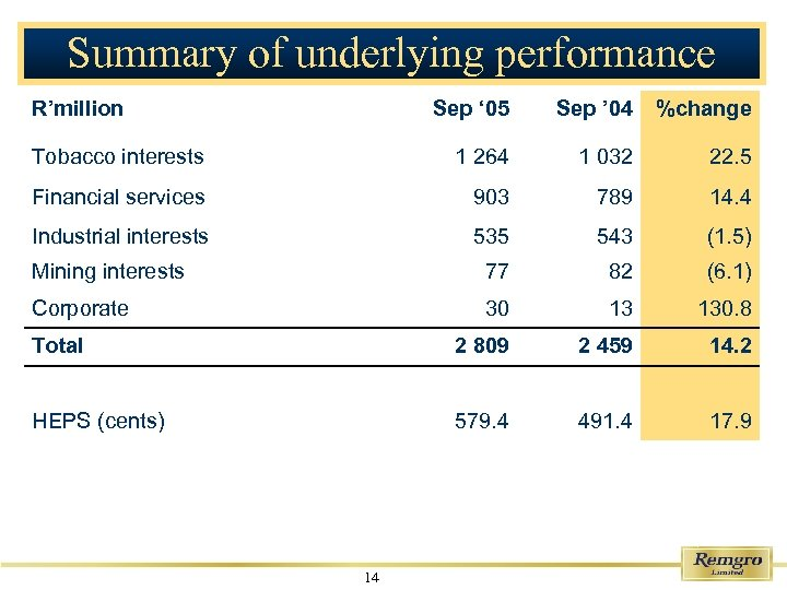 Summary of underlying performance R'million Sep ' 05 Sep ' 04 %change Tobacco interests