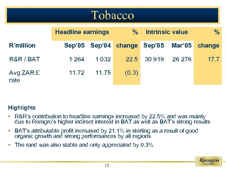 Tobacco Headline earnings R'million % Intrinsic value Sep' 05 Sep' 04 change Sep' 05