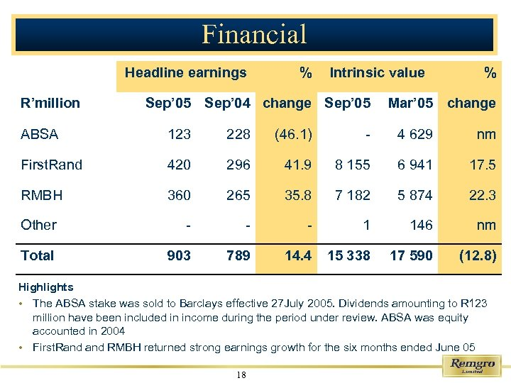 Financial Headline earnings R'million % Intrinsic value Sep' 05 Sep' 04 change Sep' 05