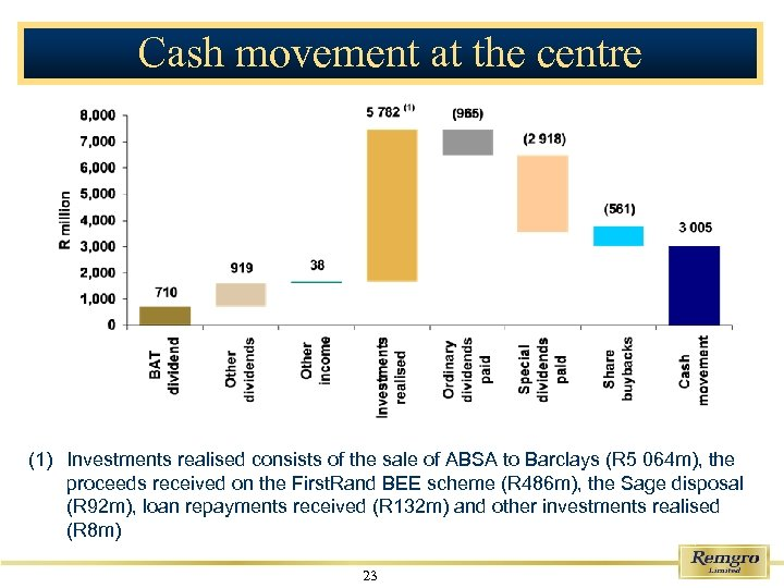 Cash movement at the centre (1) Investments realised consists of the sale of ABSA