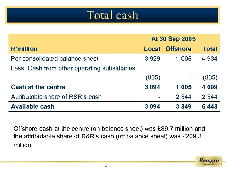 Total cash At 30 Sep 2005 R'million Local Offshore Total Per consolidated balance sheet