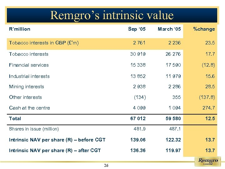 Remgro's intrinsic value R'million Sep ' 05 March ' 05 %change 2 761 2