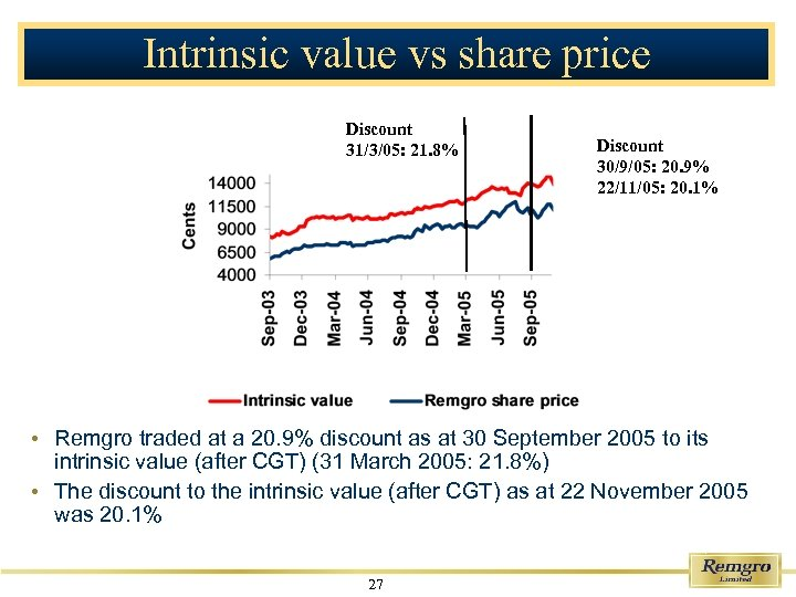 Intrinsic value vs share price Discount 31/3/05: 21. 8% Discount 30/9/05: 20. 9% 22/11/05: