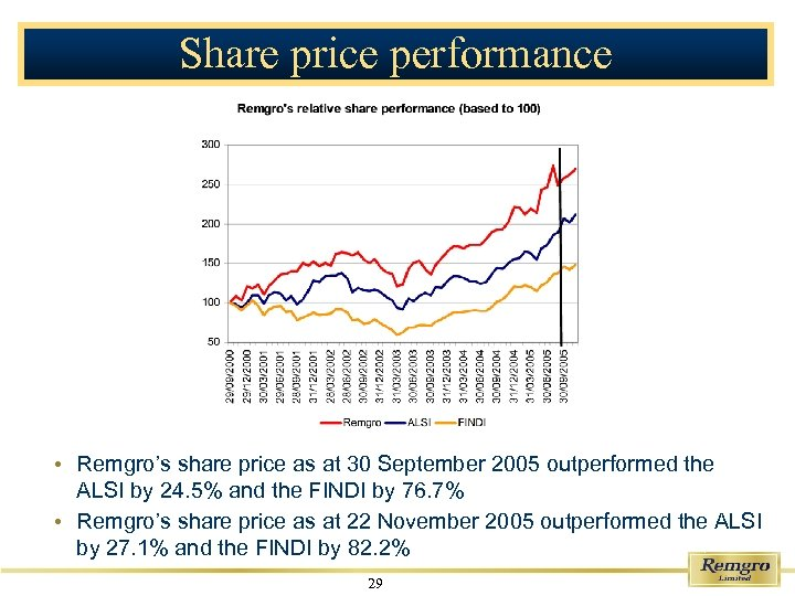 Share price performance • Remgro's share price as at 30 September 2005 outperformed the