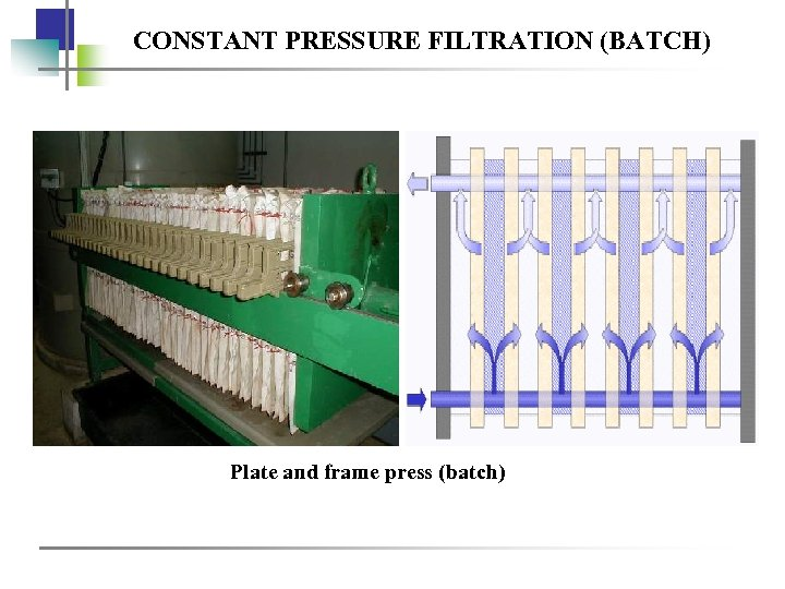 CONSTANT PRESSURE FILTRATION (BATCH) Plate and frame press (batch)