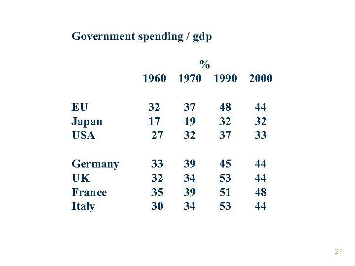 Government spending / gdp 1960 % 1970 1990 2000 EU Japan USA 32 17