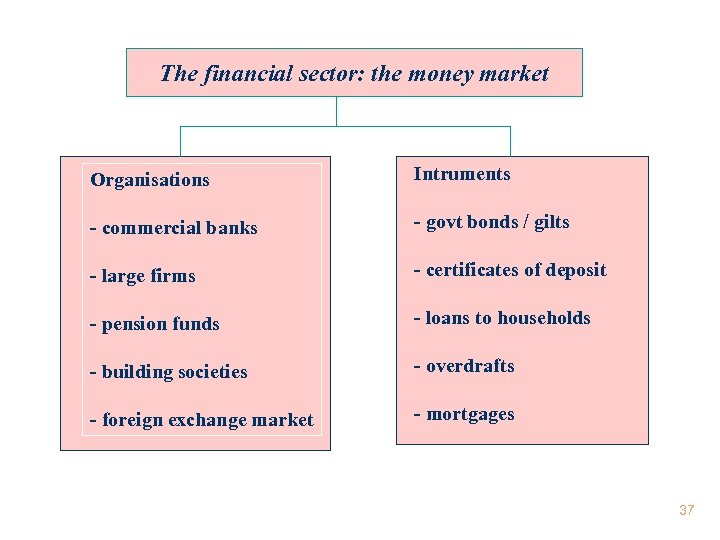 The financial sector: the money market Organisations Intruments - commercial banks - govt bonds