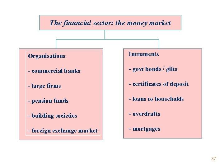 The financial sector: the money market Organisations Intruments - commercial banks - govt bonds