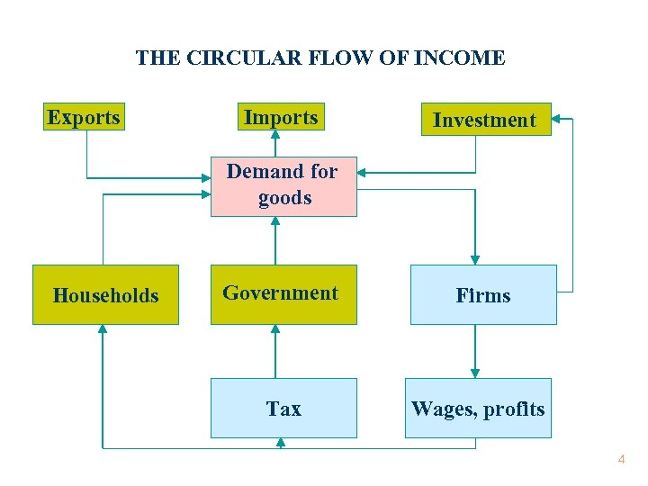 THE CIRCULAR FLOW OF INCOME Exports Imports Investment Demand for goods Households Government Firms