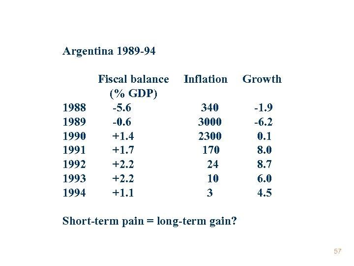 Argentina 1989 -94 1988 1989 1990 1991 1992 1993 1994 Fiscal balance (% GDP)