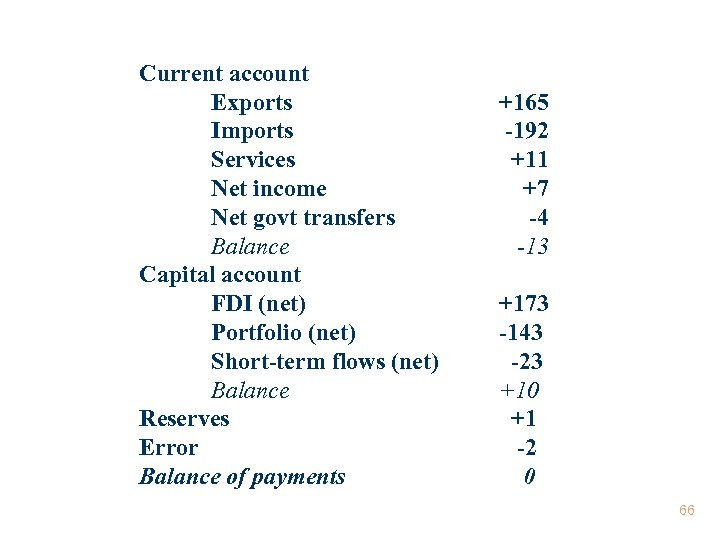 Current account Exports Imports Services Net income Net govt transfers Balance Capital account FDI