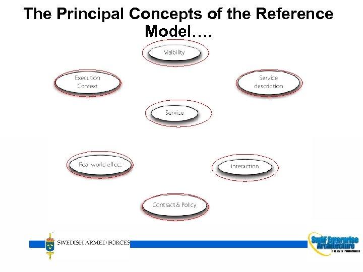 The Principal Concepts of the Reference Model…. HÖGKVARTERET 17