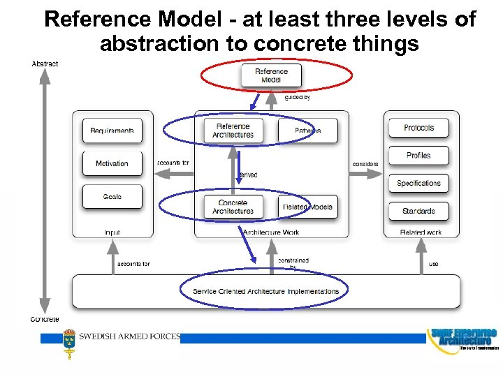 Reference Model - at least three levels of abstraction to concrete things HÖGKVARTERET 8
