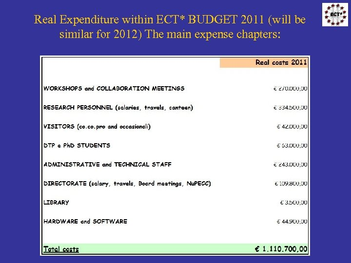 Real Expenditure within ECT* BUDGET 2011 (will be similar for 2012) The main expense