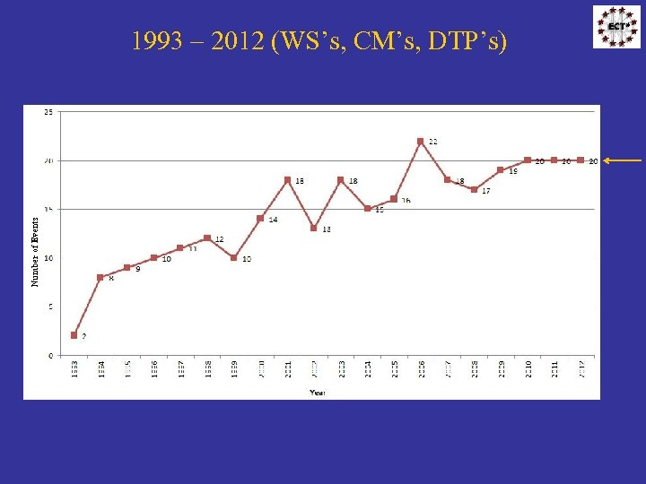 Number of Events 1993 – 2012 (WS's, CM's, DTP's)