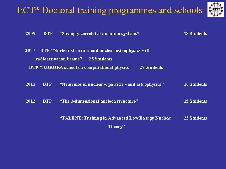 """ECT* Doctoral training programmes and schools 2009 2010 DTP """"Strongly correlated quantum systems"""" 18"""