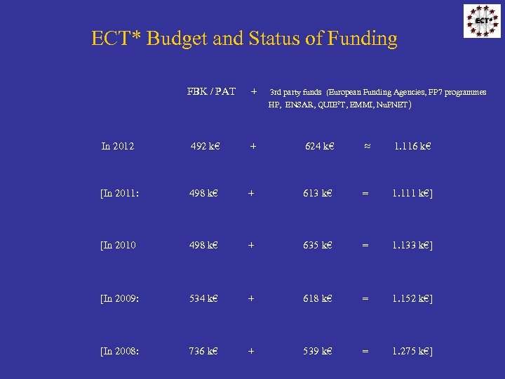 ECT* Budget and Status of Funding FBK / PAT + 3 rd party funds