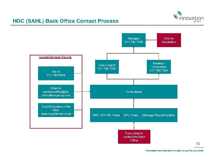 HOC (SAHL) Back Office Contact Process Manager 011 790 7239 Only for Escalation Quotes/Damage
