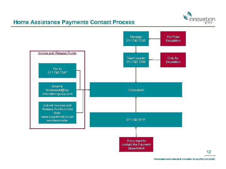 Home Assistance Payments Contact Process Manager 011 790 7245 For Final Escalation Team Leader