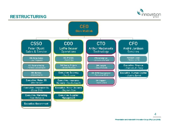 RESTRUCTURING 4 Presentation and material © Innovation Group (Pty) Ltd (2008)