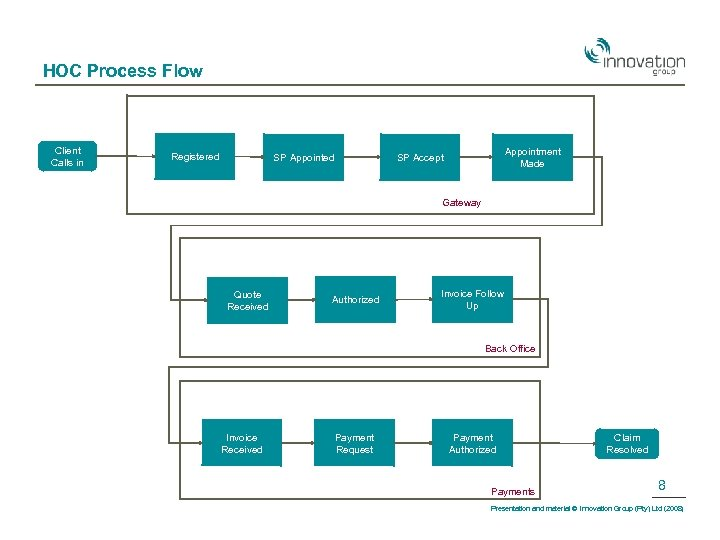 HOC Process Flow Client Calls in Registered SP Appointed Appointment Made SP Accept Gateway