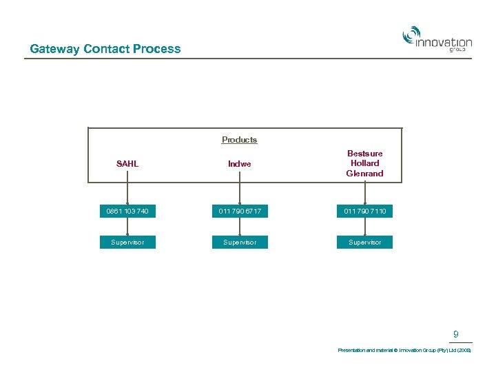 Gateway Contact Process Products SAHL Indwe Bestsure Hollard Glenrand 0861 103 740 011 790
