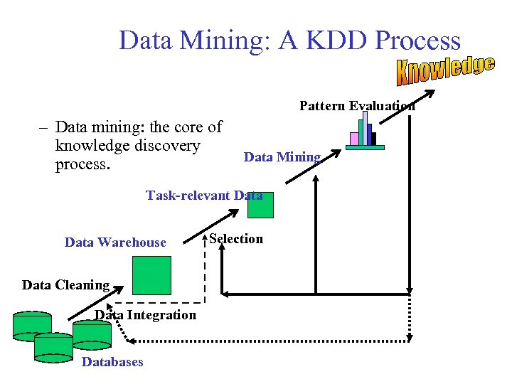 Data Mining: A KDD Process Pattern Evaluation – Data mining: the core of knowledge