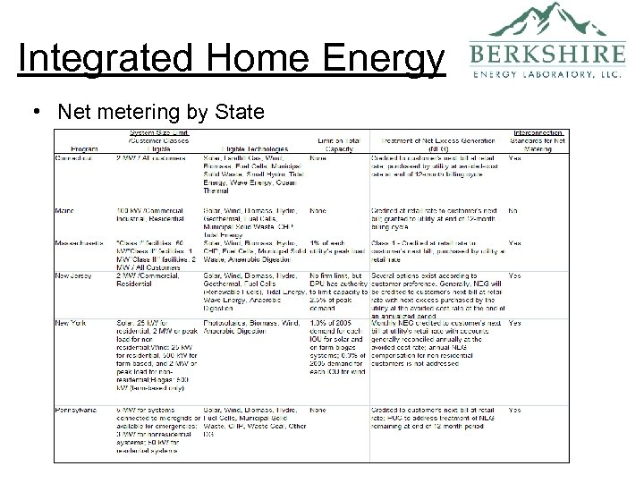 Integrated Home Energy • Net metering by State