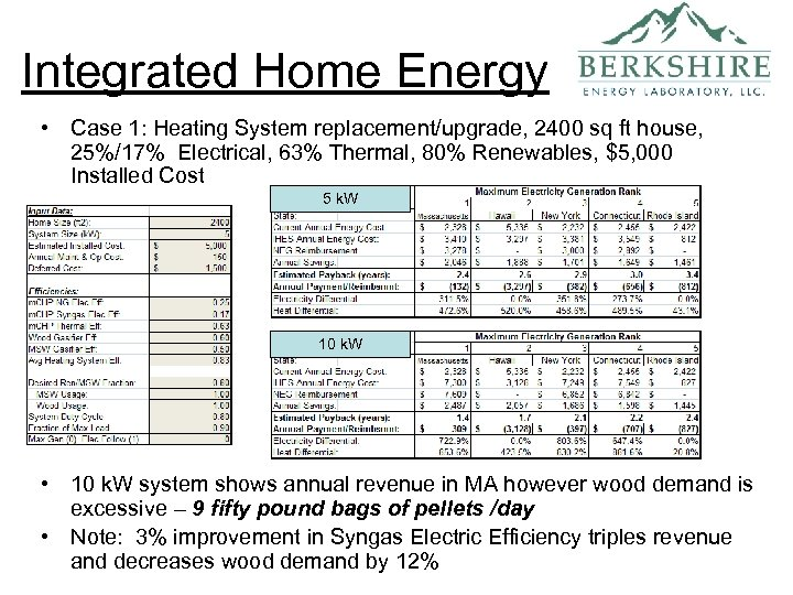 Integrated Home Energy • Case 1: Heating System replacement/upgrade, 2400 sq ft house, 25%/17%