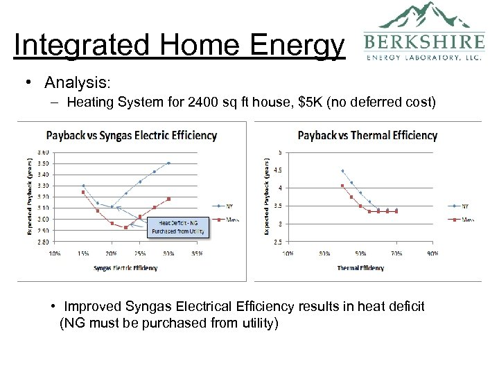 Integrated Home Energy • Analysis: – Heating System for 2400 sq ft house, $5