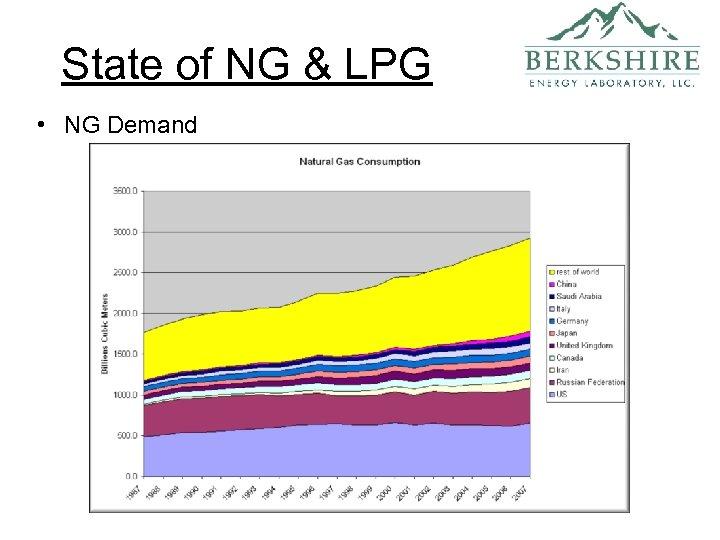 State of NG & LPG • NG Demand