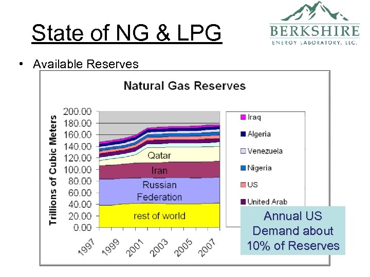State of NG & LPG • Available Reserves Annual US Demand about 10% of