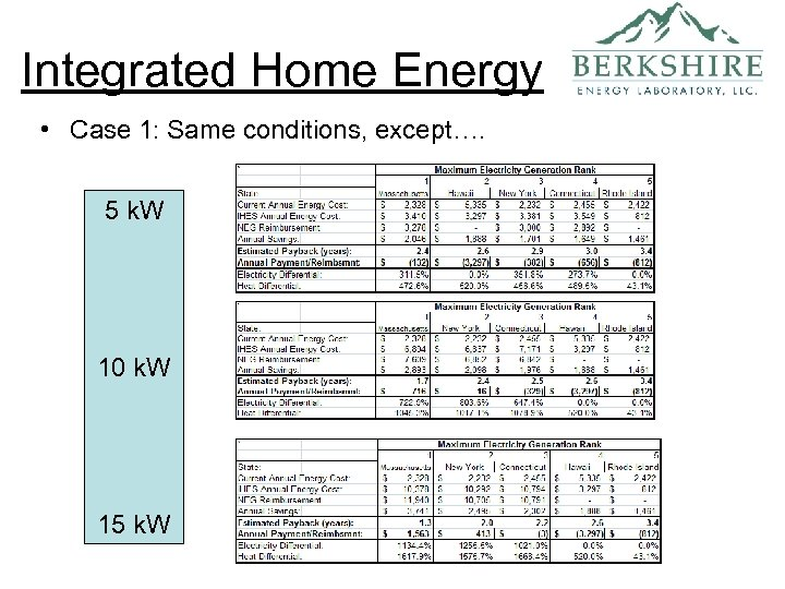 Integrated Home Energy • Case 1: Same conditions, except…. 5 k. W 10 k.