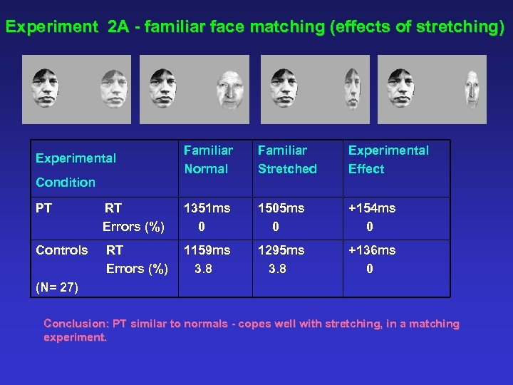 Experiment 2 A - familiar face matching (effects of stretching) Experimental Condition Familiar Normal