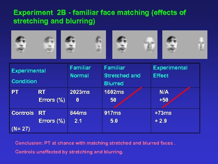 Experiment 2 B - familiar face matching (effects of stretching and blurring) Experimental Condition