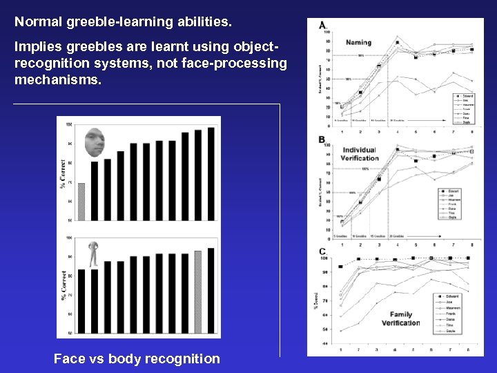 Normal greeble-learning abilities. Implies greebles are learnt using objectrecognition systems, not face-processing mechanisms. Face