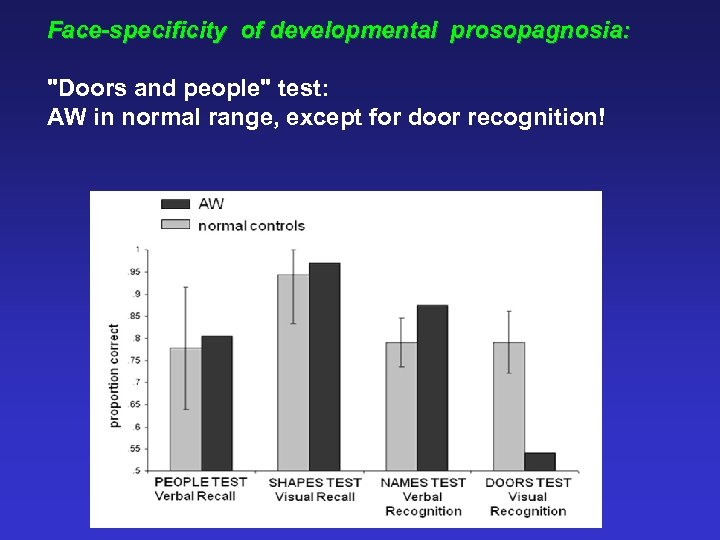 Face-specificity of developmental prosopagnosia: