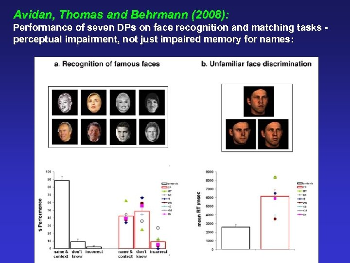 Avidan, Thomas and Behrmann (2008): Performance of seven DPs on face recognition and matching