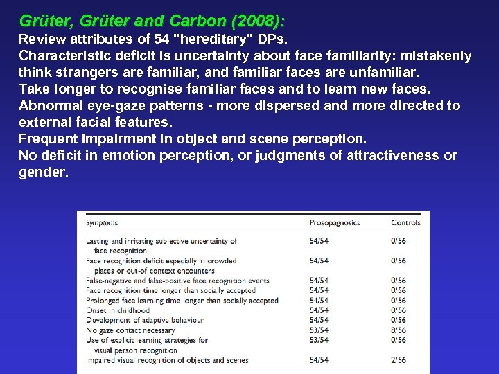 Grüter, Grüter and Carbon (2008): Review attributes of 54