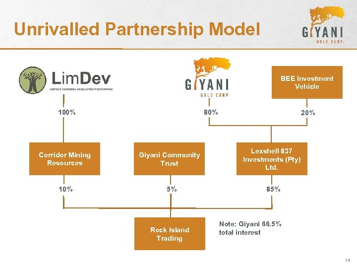 Unrivalled Partnership Model BEE Investment Vehicle 80% 100% Corridor Mining Resources 10% Giyani Community