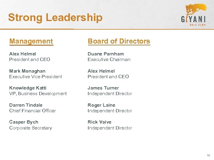 Strong Leadership Management Board of Directors Alex Helmel President and CEO Duane Parnham Executive
