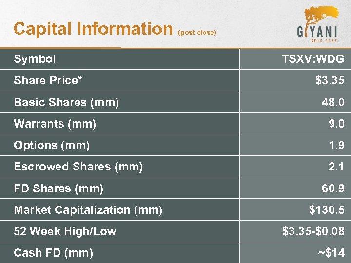 Capital Information Symbol Share Price* Basic Shares (mm) (post close) TSXV: WDG $3. 35