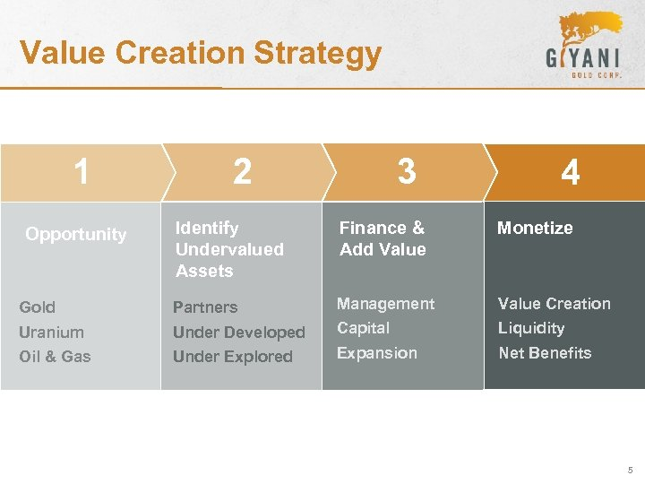 Value Creation Strategy 1 2 3 4 Identify Undervalued Assets Finance & Add Value
