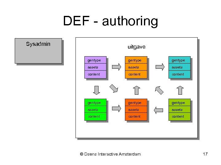 DEF - authoring Sysadmin uitgave gentype gentype assets assets content content © Dsens Interactive