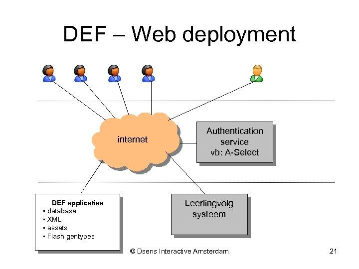 DEF – Web deployment internet DEF applicaties • database • XML • assets •